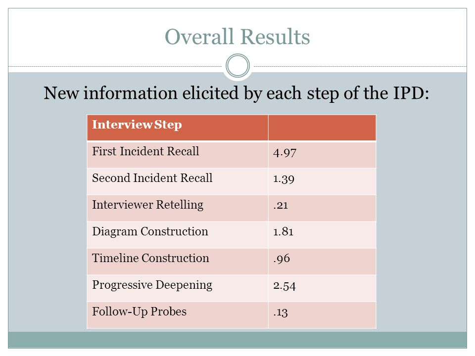 New information elicited by each step of the IPD: