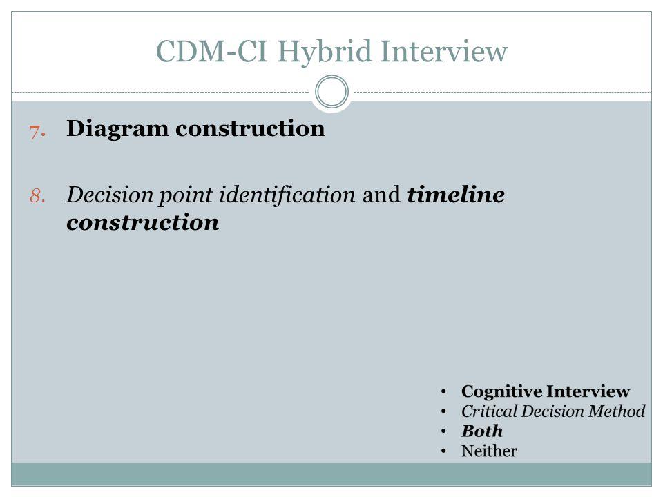 CDM-CI Hybrid Interview