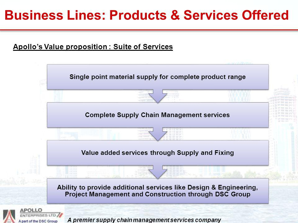 Business Lines: Products & Services Offered