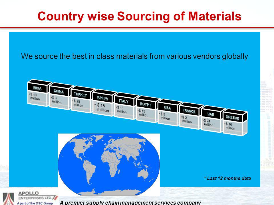 Country wise Sourcing of Materials