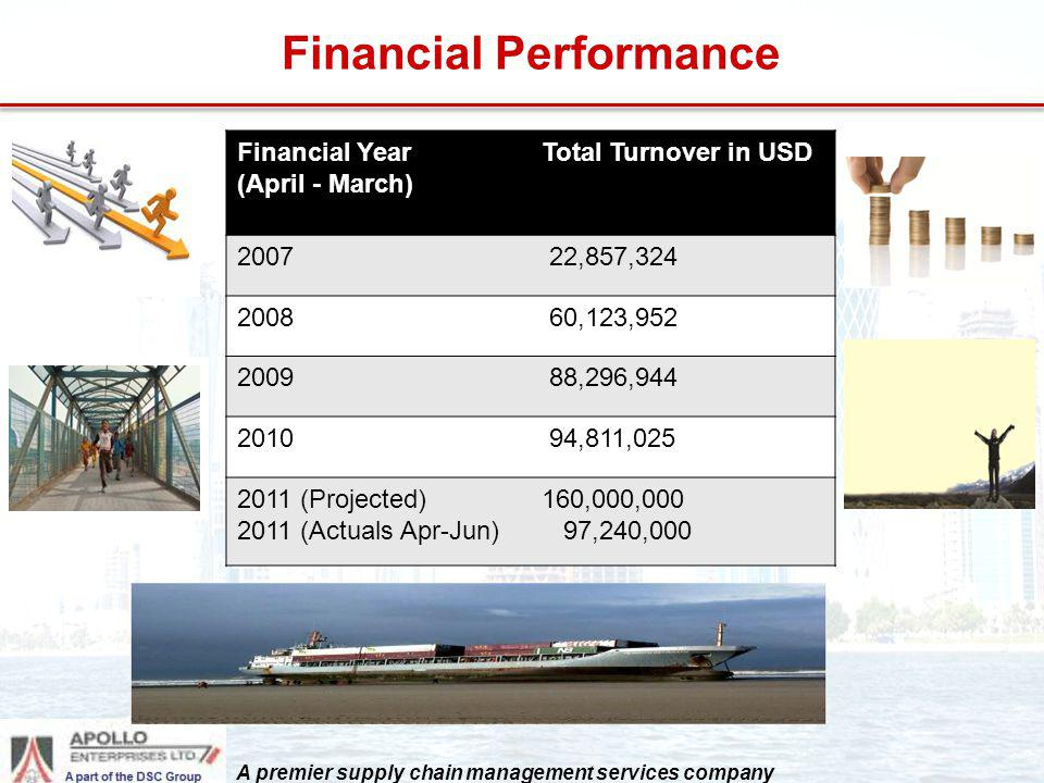 Financial Performance