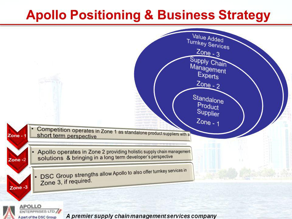 Apollo Positioning & Business Strategy