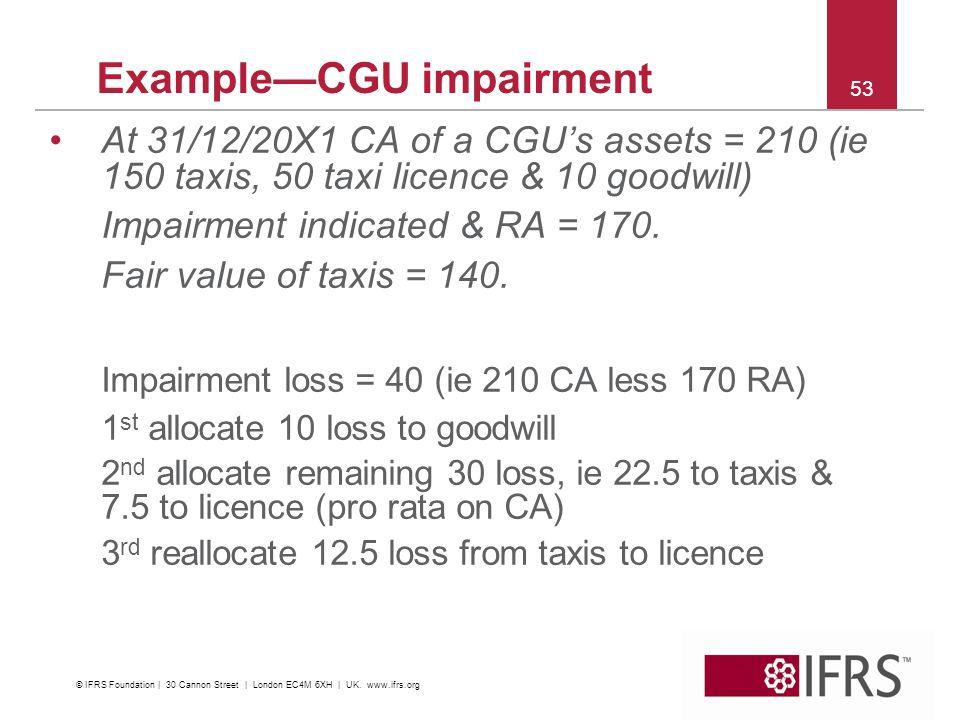 Example—CGU impairment