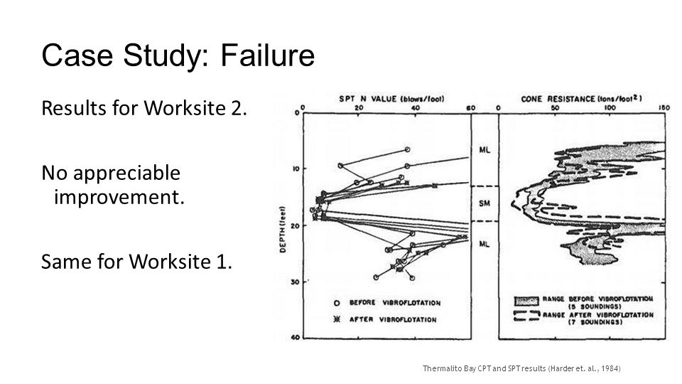 Case Study: Failure Results for Worksite 2.