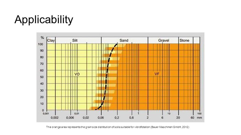 Applicability The orange area represents the grain size distribution of soils suitable for vibroflotation (Bauer Maschinen GmbH, 2012)