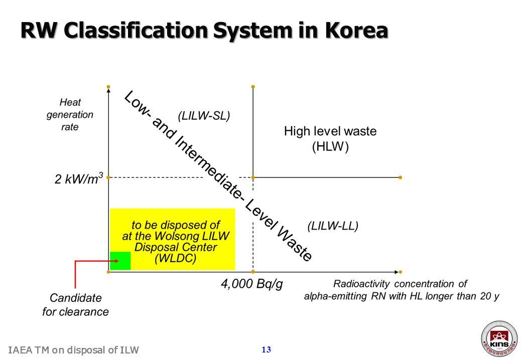 RW Classification System in Korea