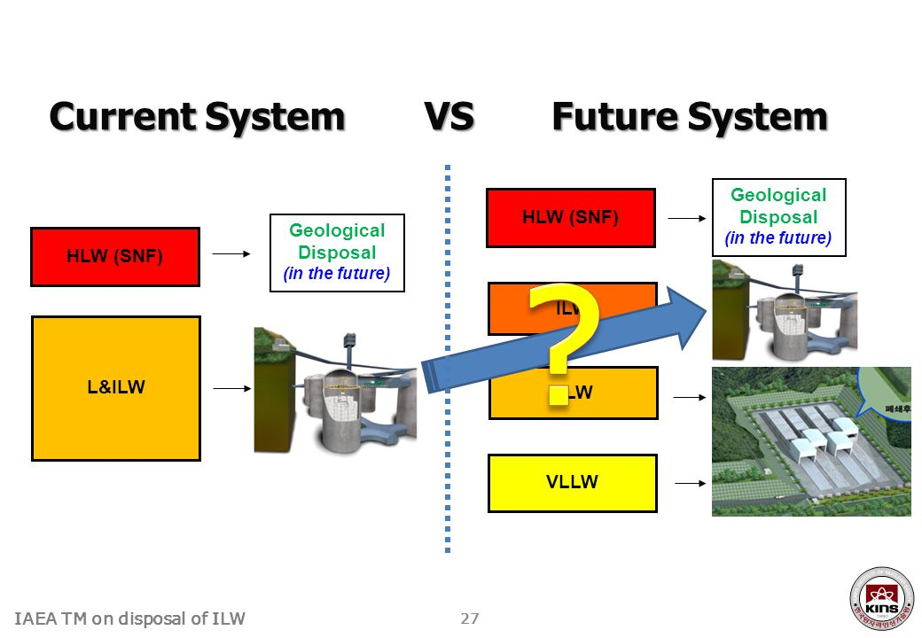Current System VS Future System Geological Disposal HLW (SNF)