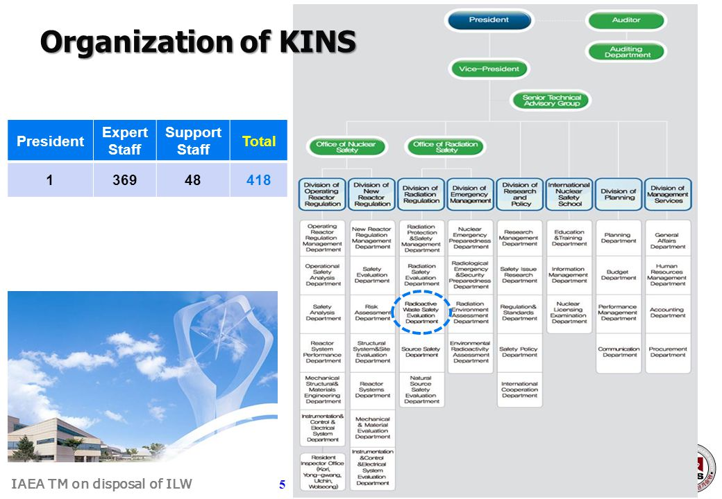 Organization of KINS President Expert Staff Support Total 1 369 48 418