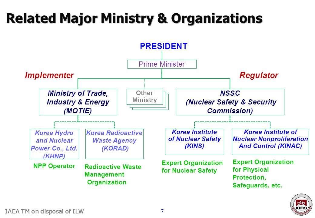 Related Major Ministry & Organizations