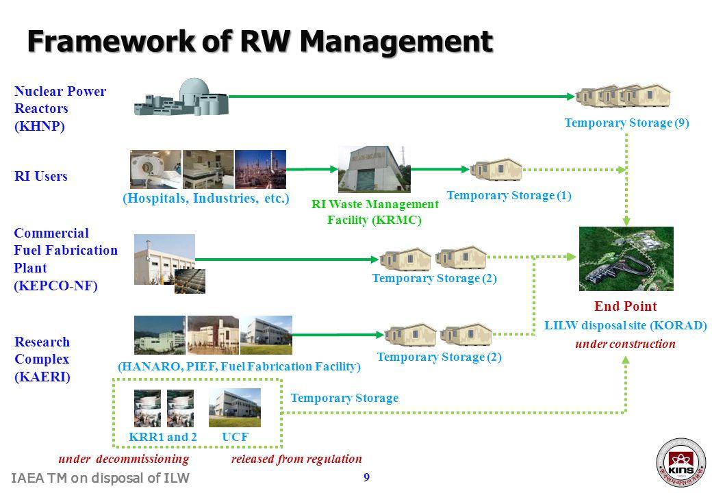Framework of RW Management