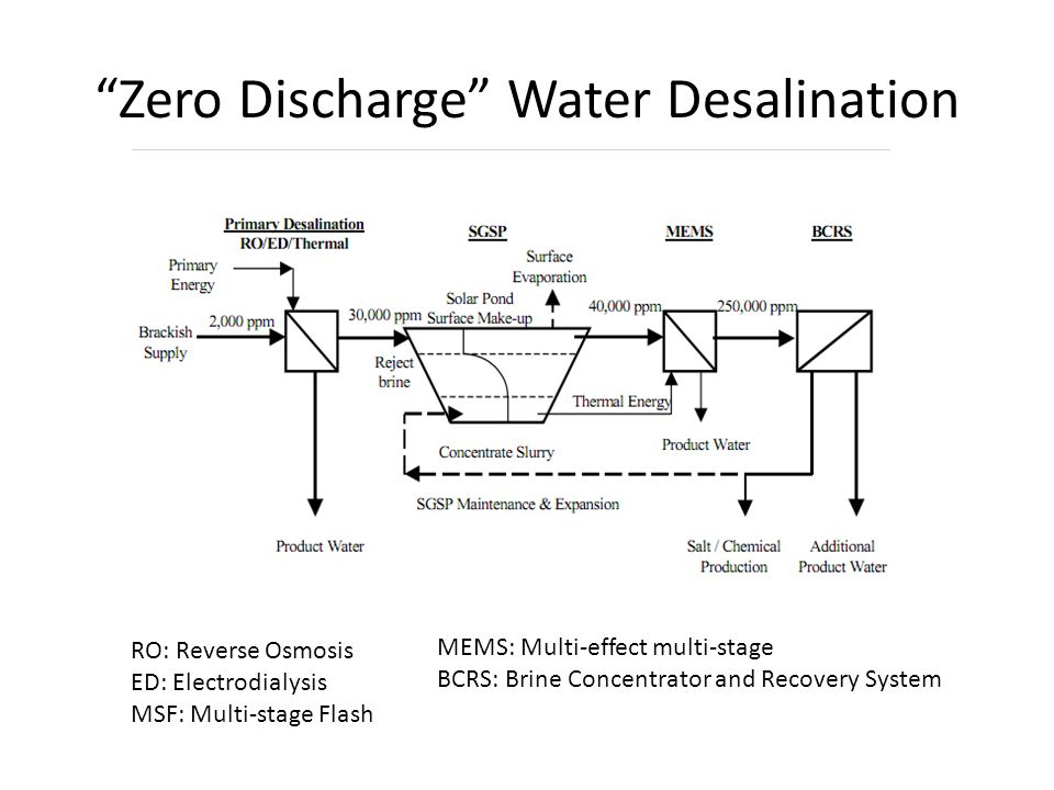 Zero Discharge Water Desalination