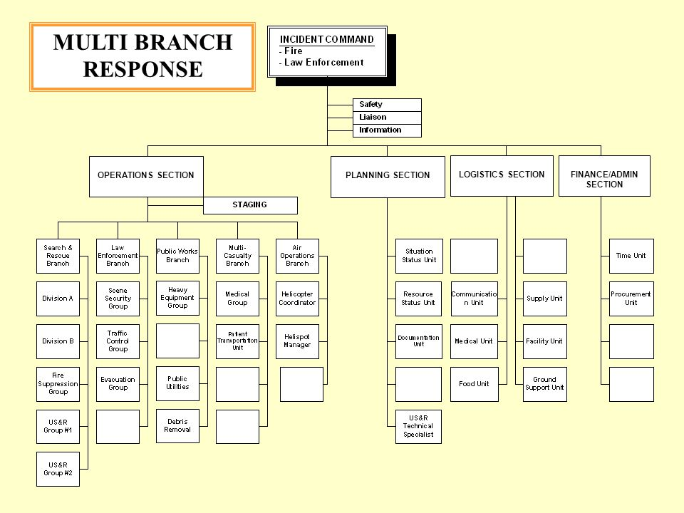 MULTI BRANCH RESPONSE OPERATIONS SECTION PLANNING SECTION