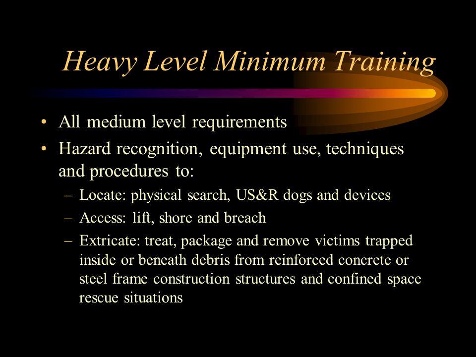 Heavy Level Minimum Training