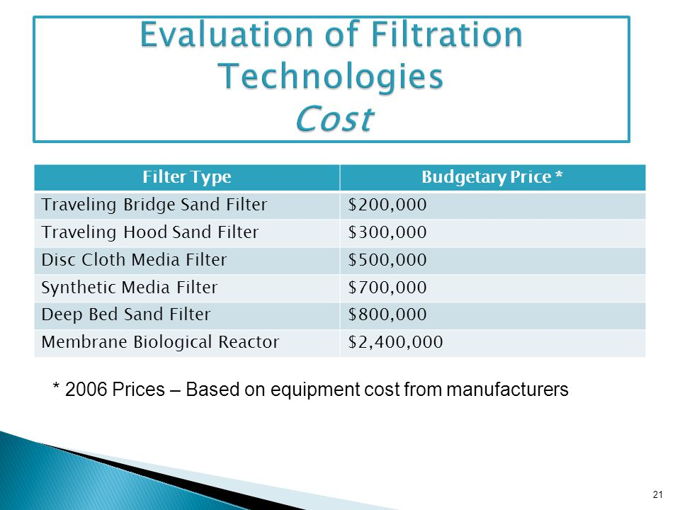 Evaluation of Filtration Technologies Cost