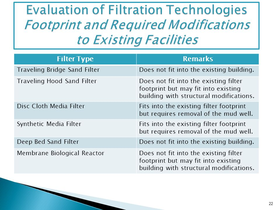 Evaluation of Filtration Technologies Footprint and Required Modifications to Existing Facilities