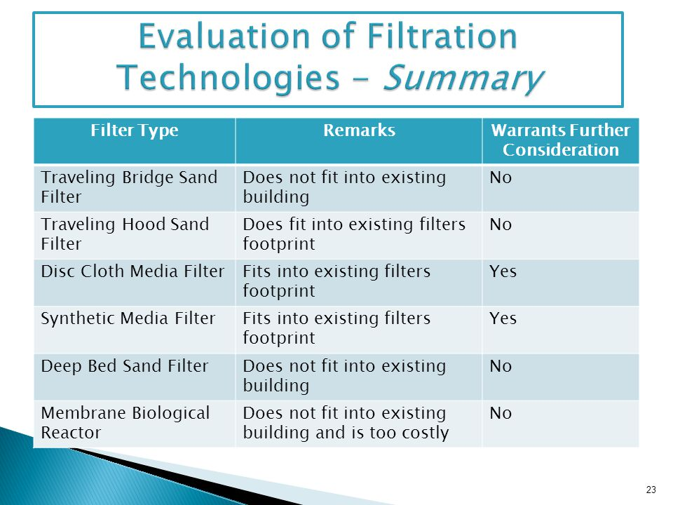 Evaluation of Filtration Technologies - Summary