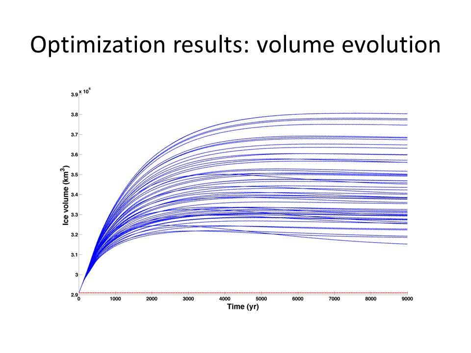 Optimization results: volume evolution
