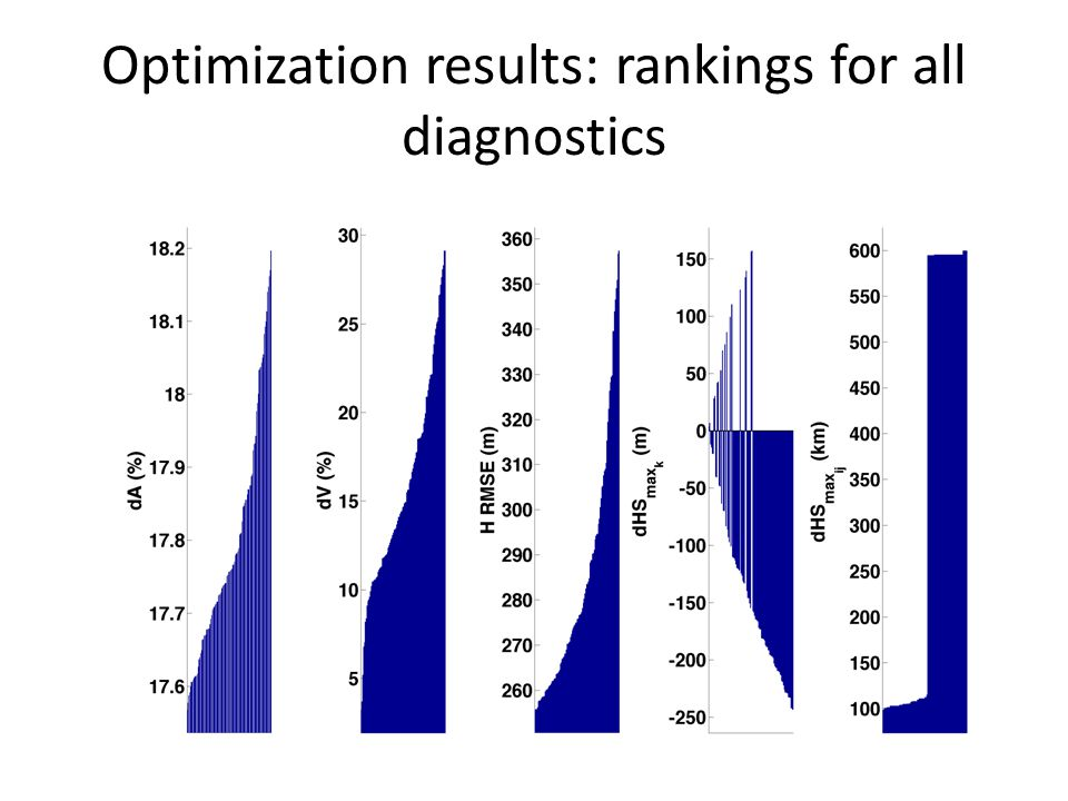Optimization results: rankings for all diagnostics