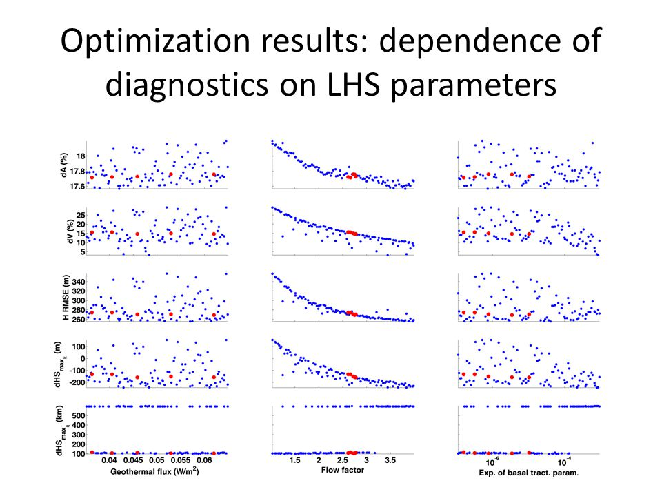 Optimization results: dependence of diagnostics on LHS parameters