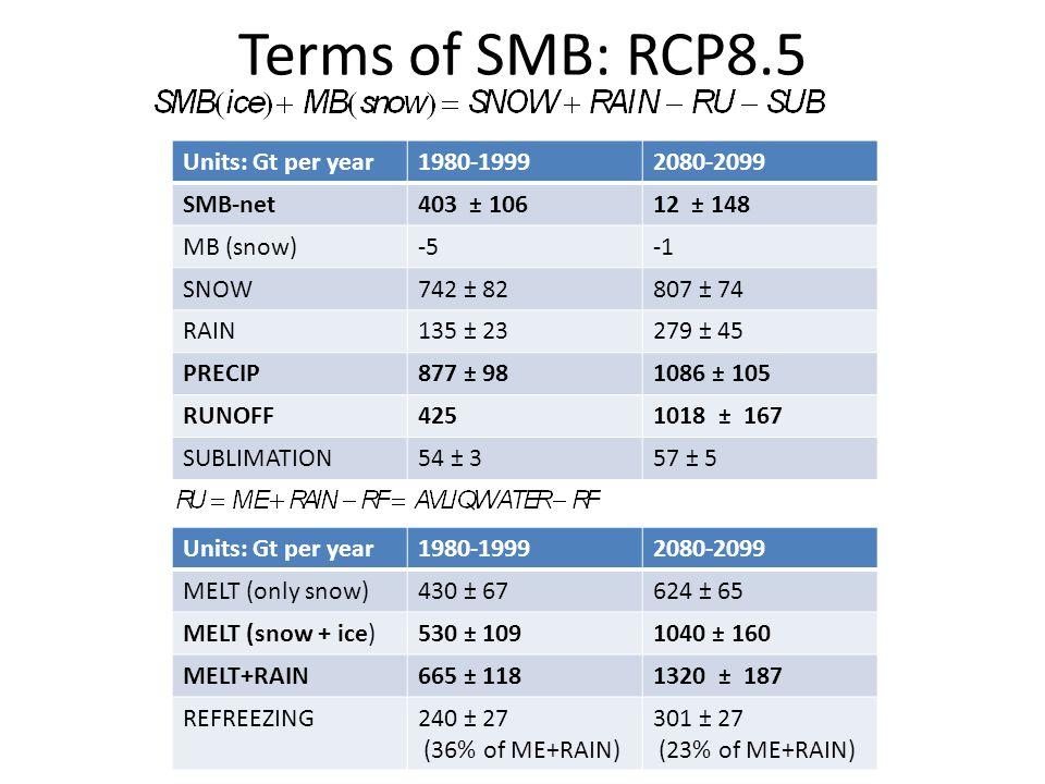 Terms of SMB: RCP8.5 Units: Gt per year 1980-1999 2080-2099 SMB-net