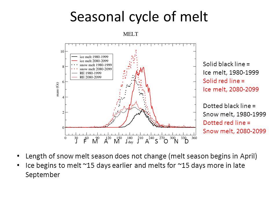 Seasonal cycle of melt Solid black line = Ice melt, 1980-1999. Solid red line = Ice melt, 2080-2099.