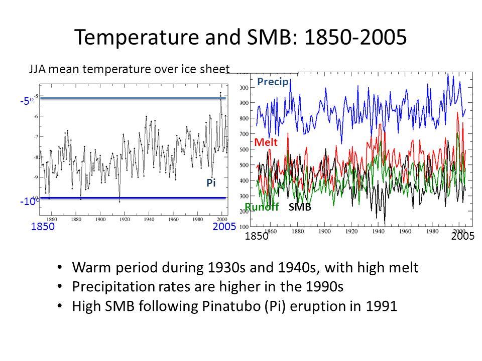 Temperature and SMB: 1850-2005 JJA mean temperature over ice sheet. Precip. -5o. -10o. Melt. Pi.