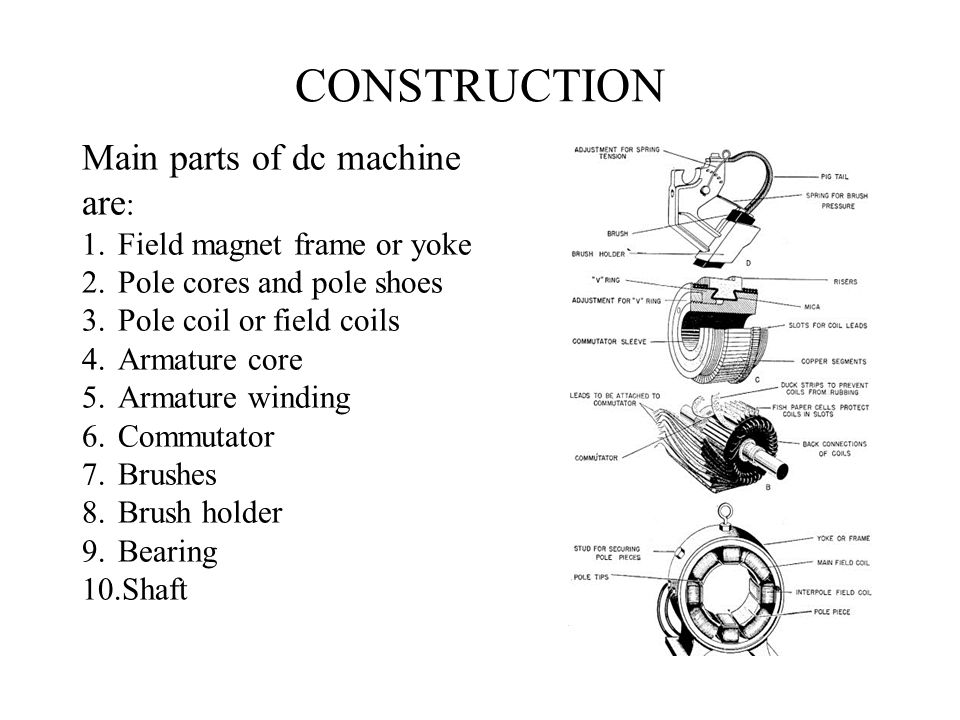 CONSTRUCTION Main parts of dc machine are: Field magnet frame or yoke