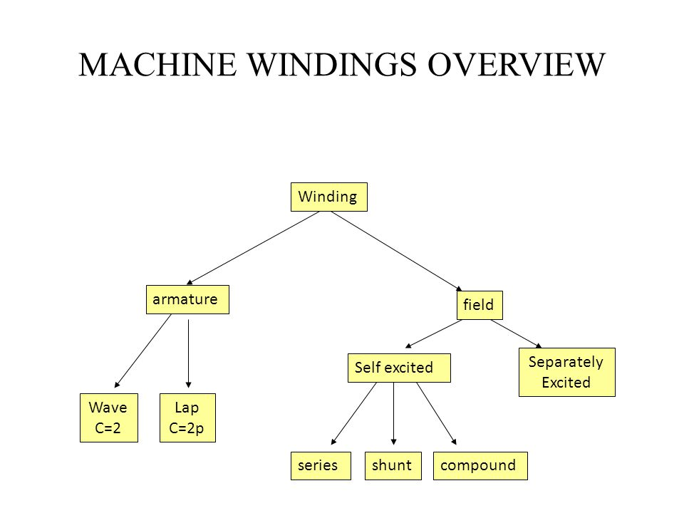 MACHINE WINDINGS OVERVIEW
