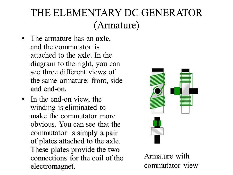 THE ELEMENTARY DC GENERATOR (Armature)