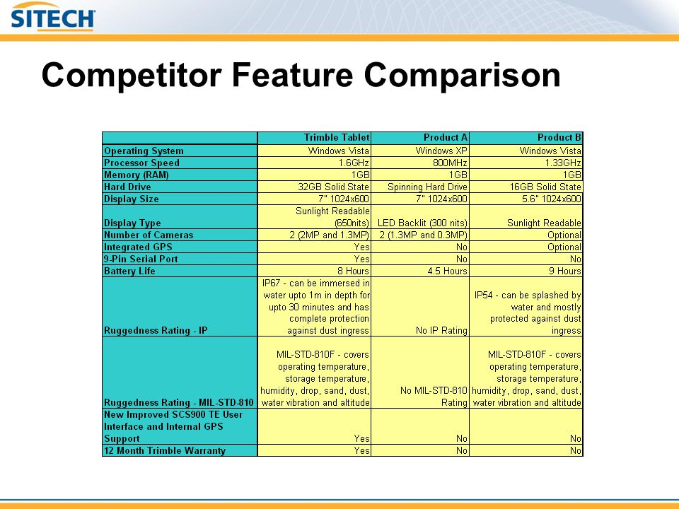 Competitor Feature Comparison