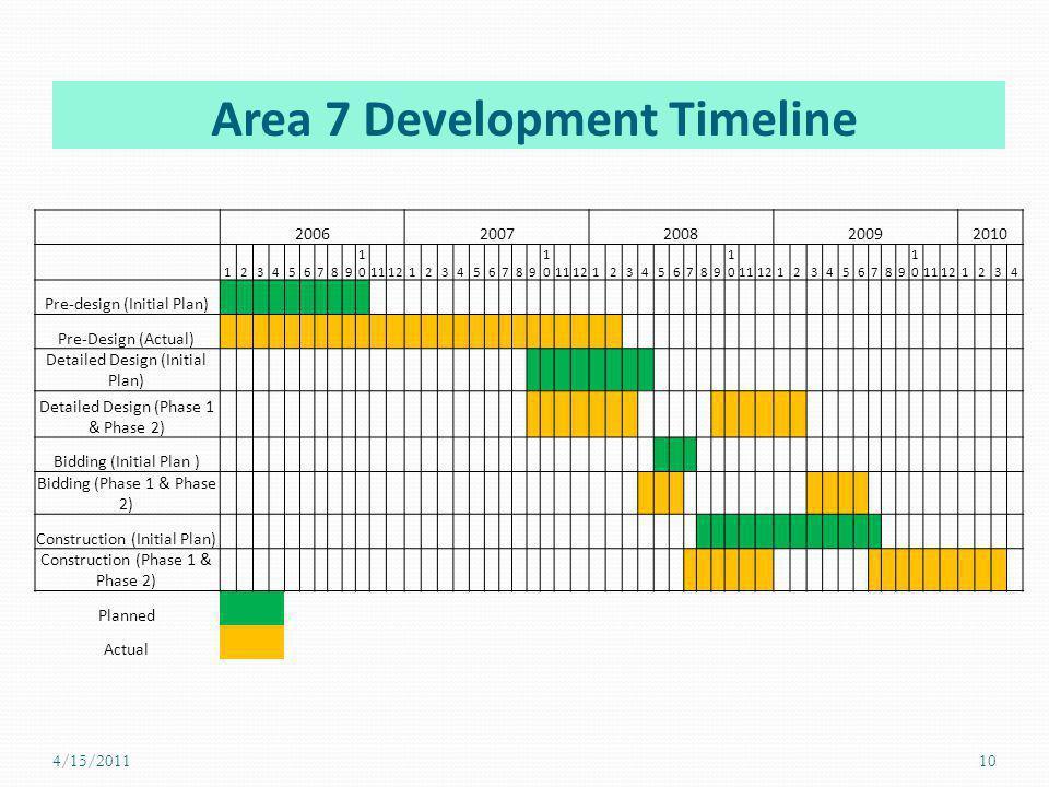 Area 7 Development Timeline