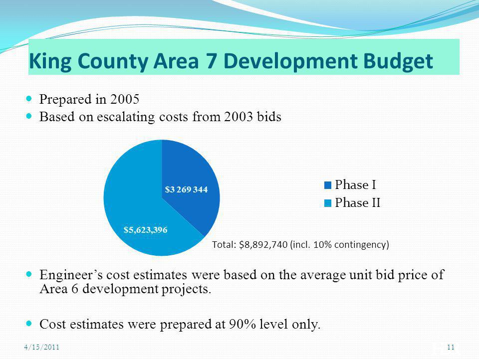 King County Area 7 Development Budget