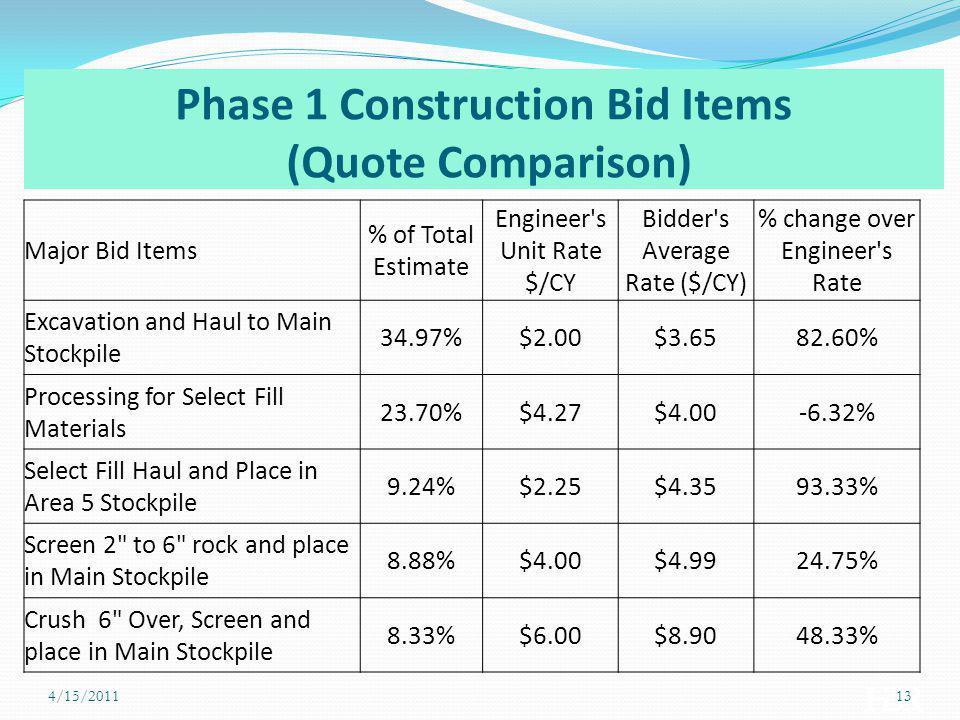 Phase 1 Construction Bid Items (Quote Comparison)