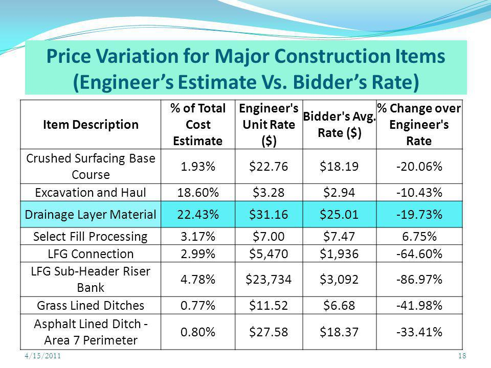 Price Variation for Major Construction Items (Engineer's Estimate Vs