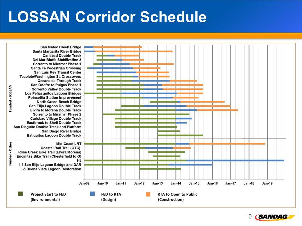 LOSSAN Corridor Schedule