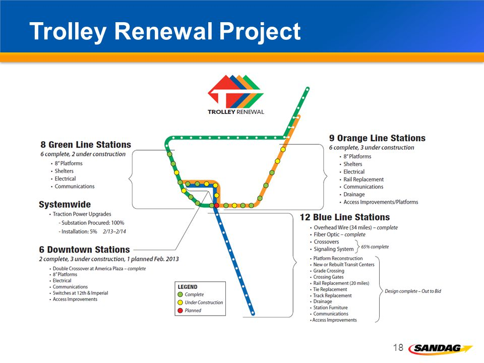 Trolley Renewal Project