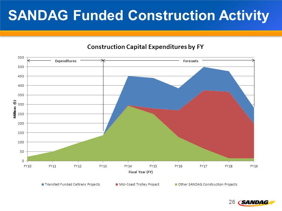 SANDAG Funded Construction Activity