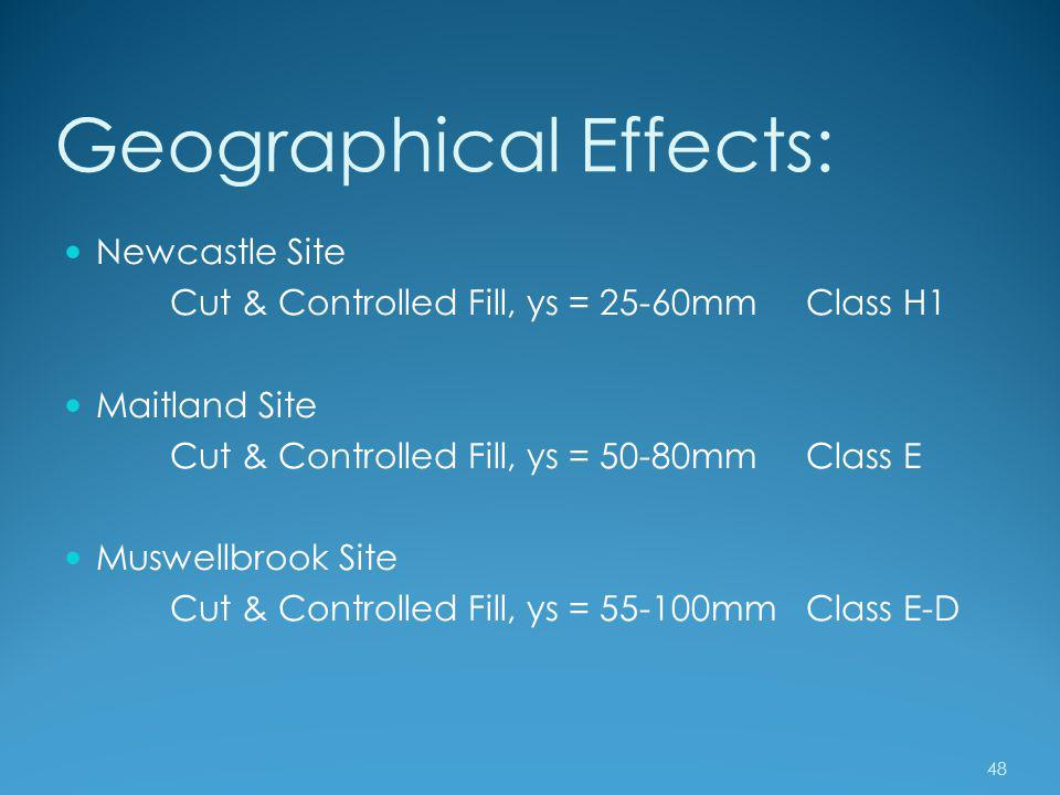 Geographical Effects: