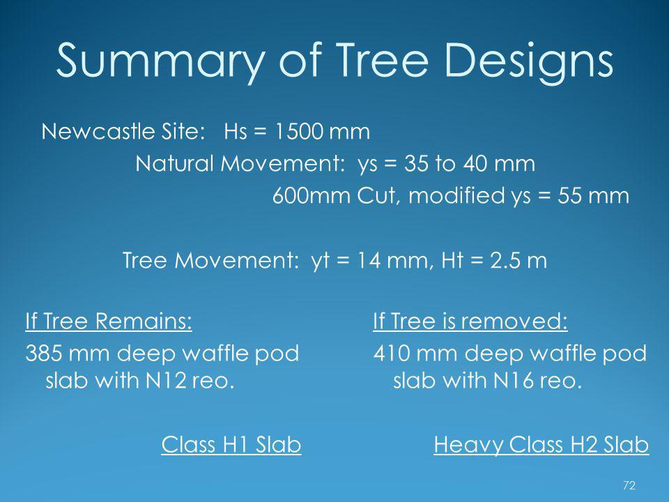 Summary of Tree Designs