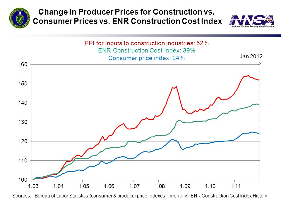 Change in Producer Prices for Construction vs. Consumer Prices vs