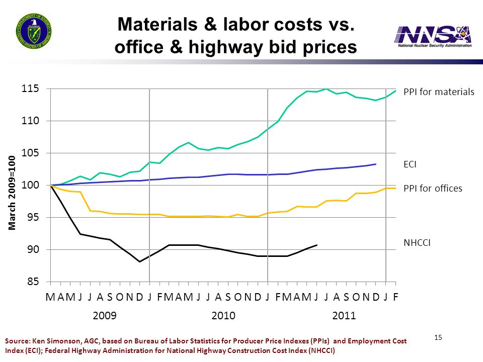Materials & labor costs vs. office & highway bid prices