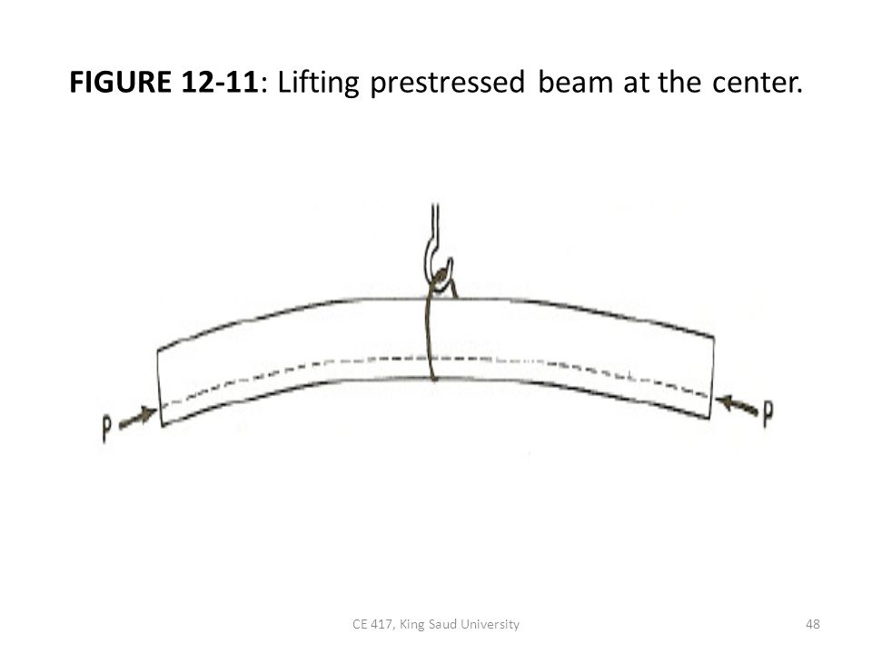 FIGURE 12-11: Lifting prestressed beam at the center.