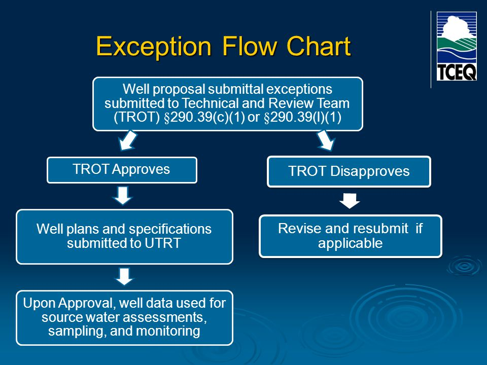 Exception Flow Chart Well proposal submittal exceptions submitted to Technical and Review Team (TROT) §290.39(c)(1) or §290.39(l)(1)