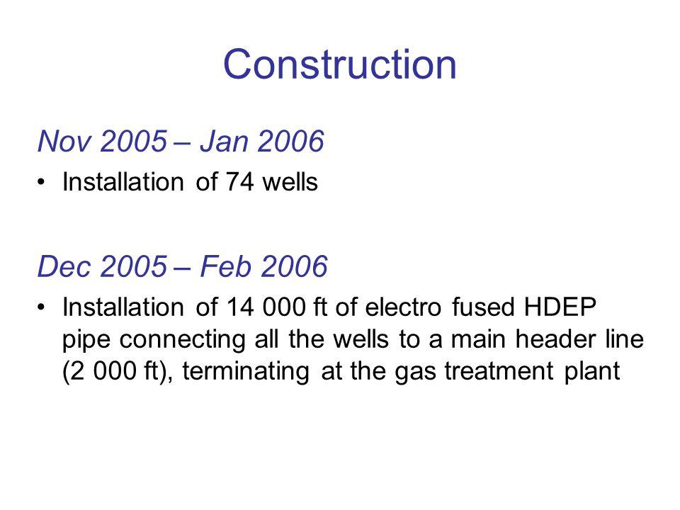 Construction Nov 2005 – Jan 2006 Dec 2005 – Feb 2006