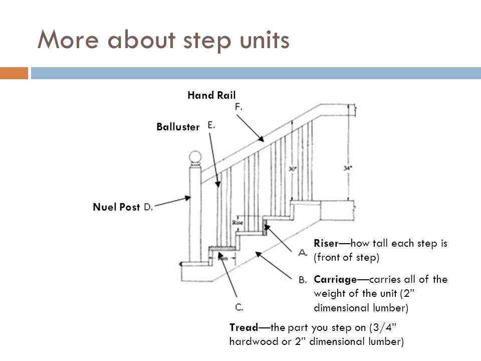 More about step units Hand Rail Balluster Nuel Post