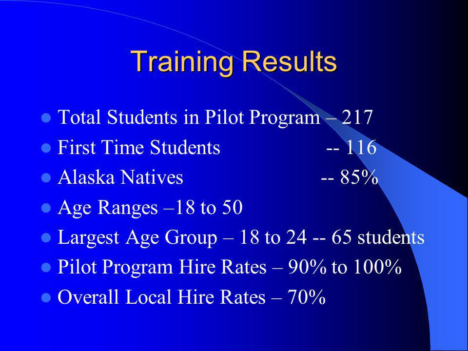 Training Results Total Students in Pilot Program – 217