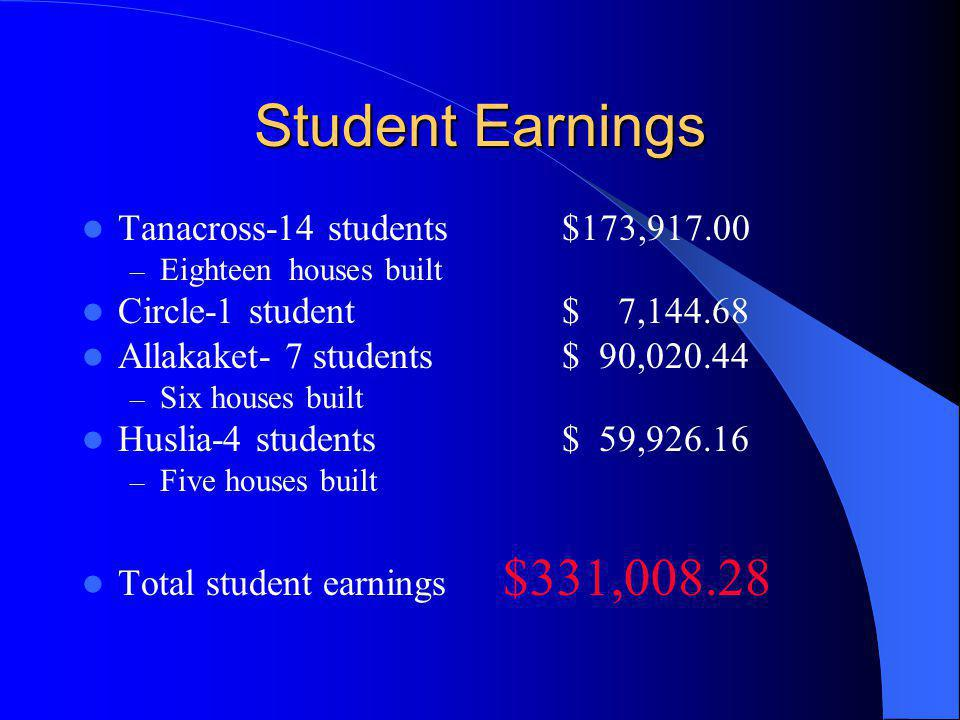Student Earnings Tanacross-14 students $173,917.00