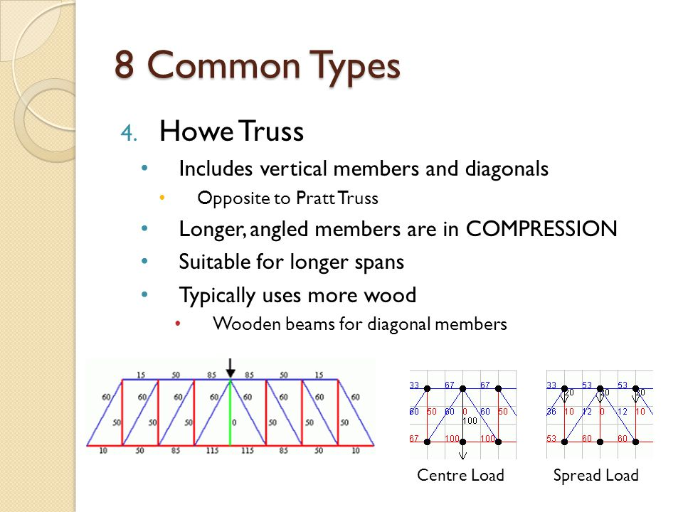 8 Common Types Howe Truss Includes vertical members and diagonals