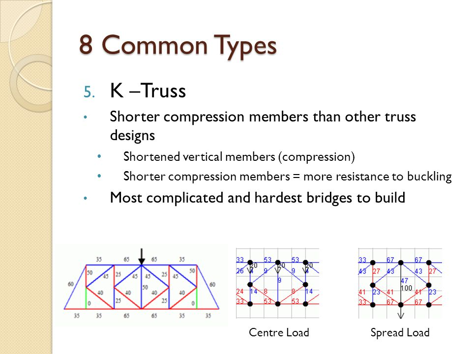 8 Common Types K –Truss. Shorter compression members than other truss designs. Shortened vertical members (compression)