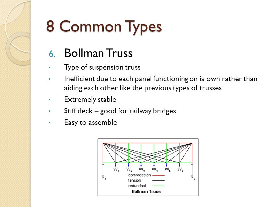 8 Common Types Bollman Truss Type of suspension truss